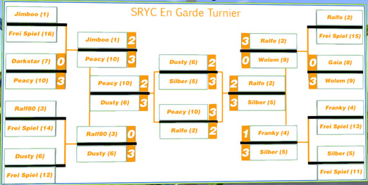 en_garde_turnier_blog_tourn