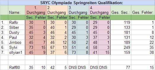 springreiten_results